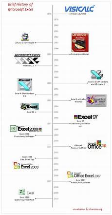 Microsoft History Timeline A Brief History Of Microsoft Excel Timeline