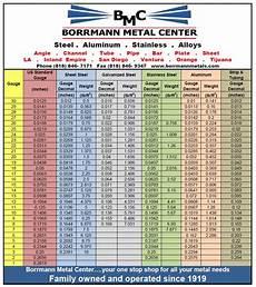 Aluminum Gauge Chart Gauge Chart
