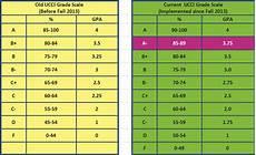 College Gpa Scale Gpa Scale