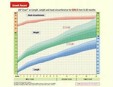 Indian Baby Weight Chart Growth Charts Photo Gallery Right Parenting