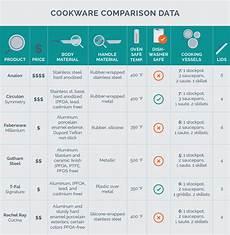 Calphalon Cookware Comparison Chart Cookware Types Comparison Essential Pots And Pans