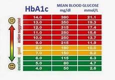 Dangerous Low Blood Sugar Levels Chart Low Blood Sugar Symptoms Blood Sugar Levels Chart What