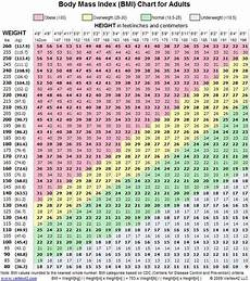 Average Weight To Height Chart Female Weight Chart This Is How Much You Should Weigh