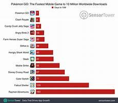 Pokemon Go Popularity Chart 2017 Pokemon Go Downloaded Over 30 Million Times Fastest