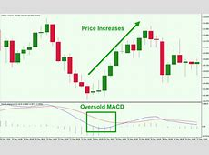 Trading with MACD   Simple Effective Strategies Explained