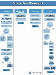 Revenue Cycle Management Flow Chart Pdf Revenue Cycle Management Process Flow