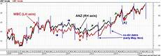 Westpac Share Price Chart Asx Investor Update December 2013 More Information