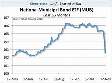 Municipal Bond Chart Chart Of The Day The Scariest Crash Is The Muni Bond