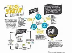 Lean Startup Methodology The Lean Startup Methodology My Visual Notes For The