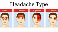 Dehydration Headache Location Chart Different Types Of Headaches And Symptoms Chart Body
