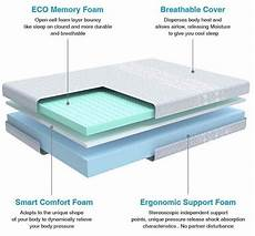 inofia six layers memory foam hybrid mattress reviews in