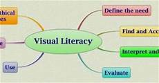 Visual Literacy Definitions The Creative License Smart Goals Visual Literacy In The