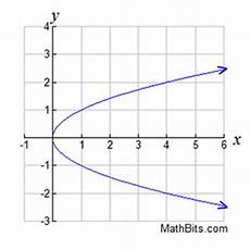 Function Domain Domain And Range Mathbitsnotebook A1 Ccss Math
