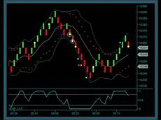 Renko Charts Free Download Renko Chart Day Trading System Youtube