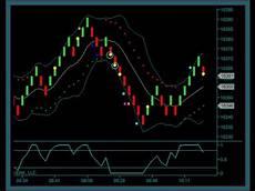 Free Renko Charts Online Renko Chart Day Trading System Youtube
