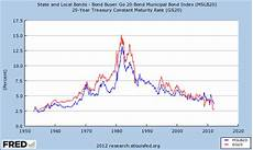 Municipal Bond Chart Municipal Bond Yields And Historical Performance