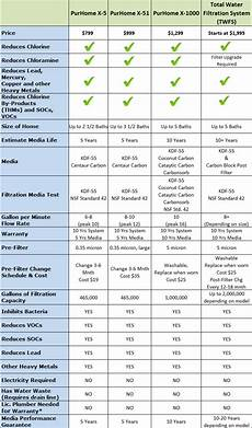 Water Filter Comparison Chart Compare Purhome Whole House Water Filtration Puriteam