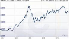 Pesos To Dollars Chart Here S Why The Philippines Economic Miracle Is Really A
