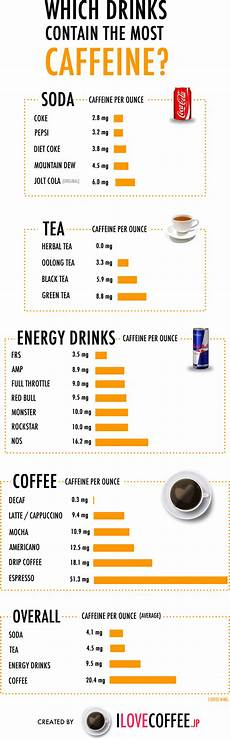Caffeine Content Chart Which Drinks Contain The Most Caffeine I Love Coffee