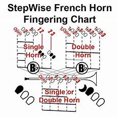 French Horn Chart French Horn Chart And Flashcards Stepwise