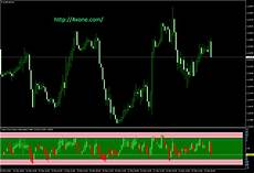 Tig Value Chart Indicator Download Value Chart Deluxe Edition V1 0 2 Forex Mt4 Indicator Free