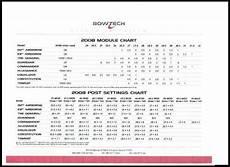 Bowtech Patriot Module Chart Bowtech Module Chart
