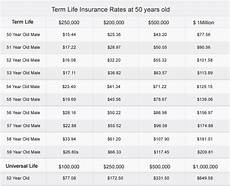 Whole Life Insurance Price Chart How To Buy Term Life Insurance At 52