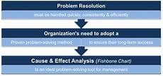 Cause And Effect Analysis Cause And Effect Analysis