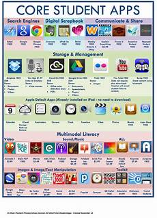 two wonderful visual lists of educational apps for