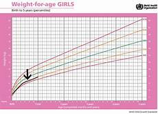 Baby Height And Weight Chart Standard Height And Weight Chart For Babies Every Parent