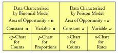 P Chart Vs C Chart What About P Charts Quality Digest