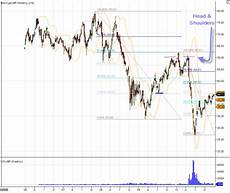 Weekly Stock Charts Bp Oil Spill On The Weekly Stock Chart