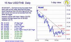 Usd To Thb Chart Forex Thb Usd 171 10 Best Binary Brokers Comparison Table