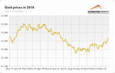 Antimony Price Chart 2017 The Gold Market In 2018 Sunshine Profits