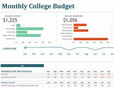 Budgeting College Students Monthly College Budget
