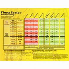 Flora Series Feed Chart Gh Flora Series Performance Pack