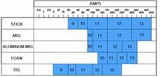 Welding Amp Chart Welding Safety Tips And Hazards For Beginner Welders
