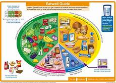 Healthy Chart How Reliable Is The Eatwell Guide The Official Chart Of