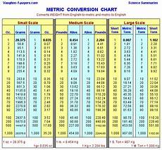 Weights And Measurements Chart Conversion Table Weight