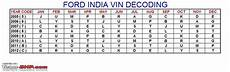10th Vin Chart Find Your Car S Date Of Manufacture Vin Team Bhp