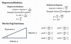 Basic Trig Functions Chart Becoming Resolved Trig Review 1 Basic Trig Amp Graphing