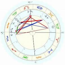 Stone Natal Chart Oliver Stone Horoscope For Birth Date 15 September 1946