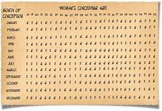 Baby Birth Chart Calculator In Tamil Ancient Chinese Gender Calculator
