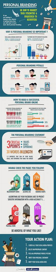 Personal Branding Build A Successful Personal Brand Online Daily Infographic