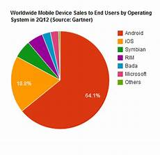 Moil Chart What Is The Current Market Share Pie Chart Of Cell Phone
