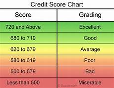 Credit Number Chart Credit Score Scale Chart Wealth How