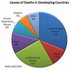 Respiratory Disease Fact Chart Quizlet Respiratory Disease Fact Chart Quizlet Godola