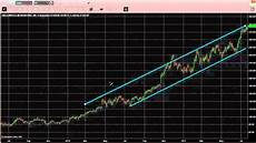 Xcelera Stock Chart Stock Chart Patterns Price Channels And How To Use Them