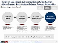 Customer Segmentation An Introduction To Market And Customer Segmentation