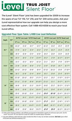 Nordic Joist Hole Chart Trus Joist Has Upgraded And Improved The Performance Of